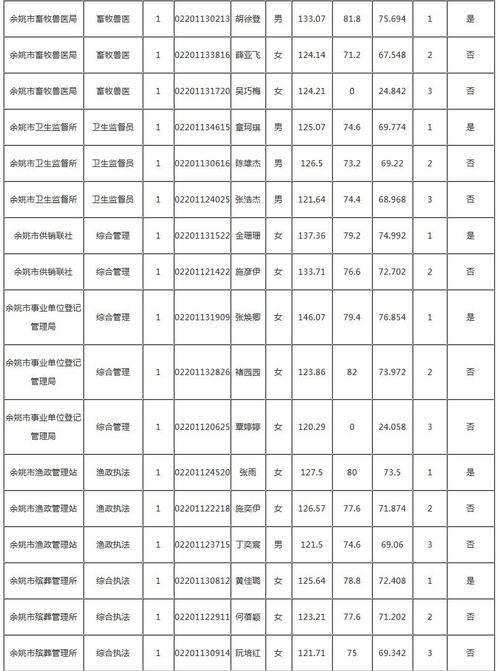 2018年余姚考录公务员面试成绩,总成绩及-入围首次体检人员名单正式